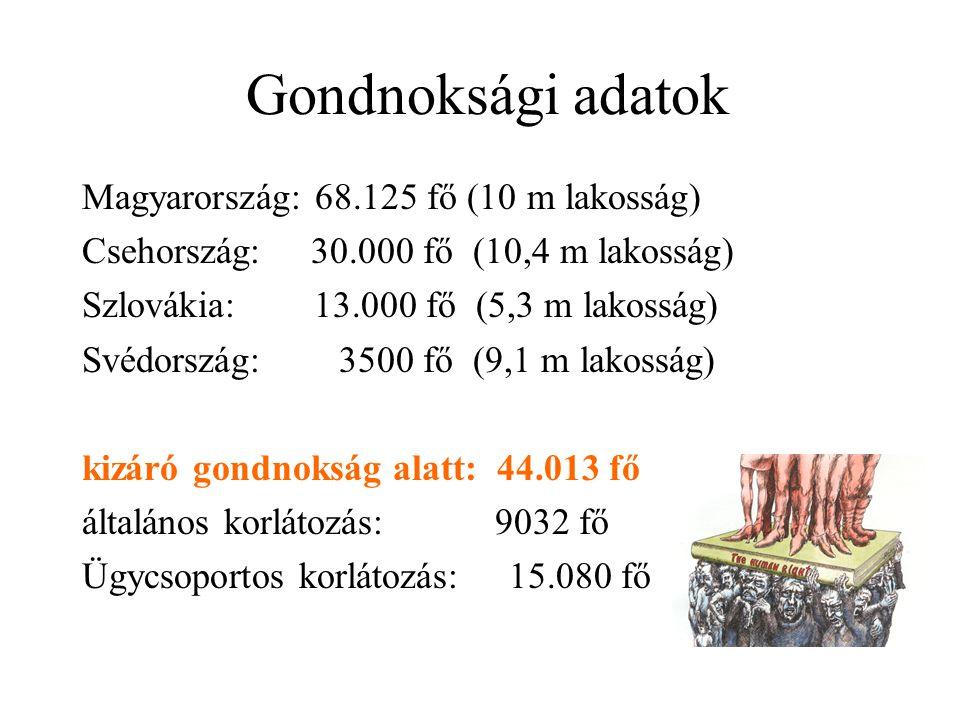 Gondnoksági adatok Magyarország: 68.125 fő (10 m lakosság) Csehország: 30.000 fő (10,4 m lakosság) Szlovákia: 13.000 fő (5,3 m lakosság) Svédország: 3500 fő (9,1 m lakosság) kizáró gondnokság alatt: 44.013 fő általános korlátozás: 9032 fő Ügycsoportos korlátozás: 15.080 fő