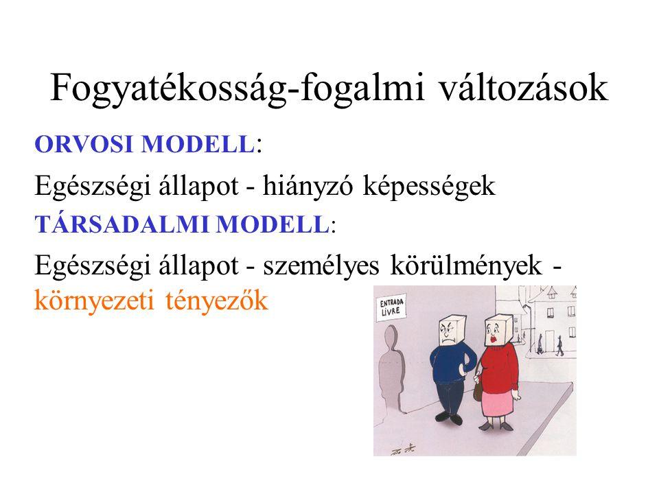 Fogyatékosság-fogalmi változások ORVOSI MODELL : Egészségi állapot - hiányzó képességek TÁRSADALMI MODELL: Egészségi állapot - személyes körülmények - környezeti tényezők