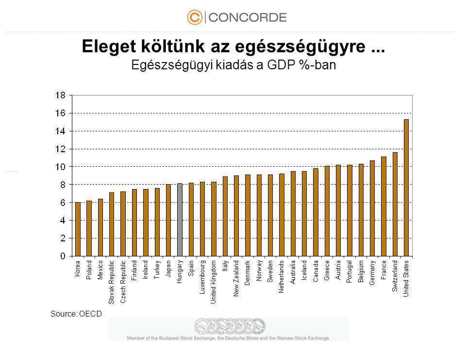Eleget költünk az egészségügyre... Egészségügyi kiadás a GDP %-ban Source: OECD