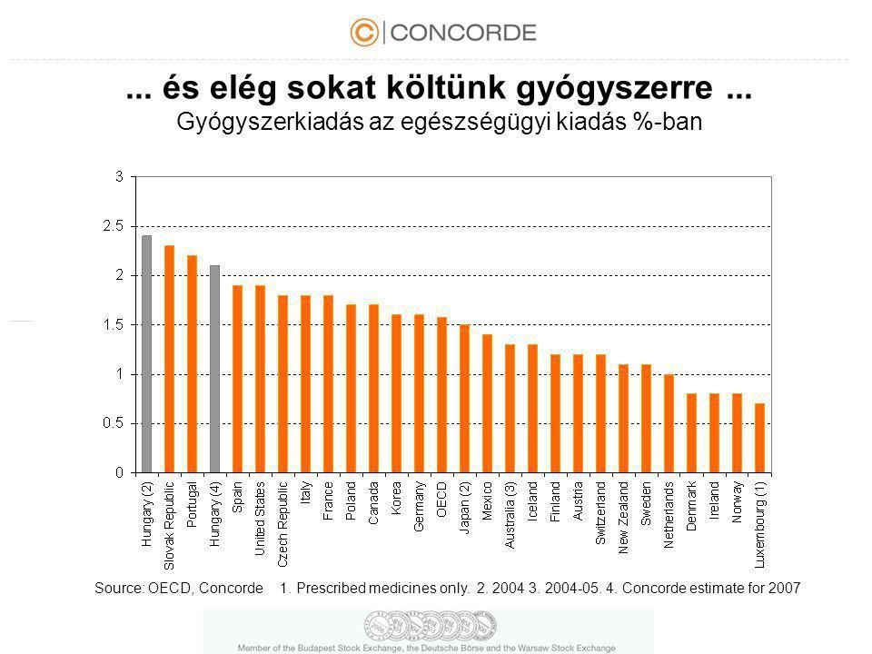 ... és elég sokat költünk gyógyszerre... Gyógyszerkiadás az egészségügyi kiadás %-ban Source: OECD, Concorde1. Prescribed medicines only. 2. 2004 3. 2