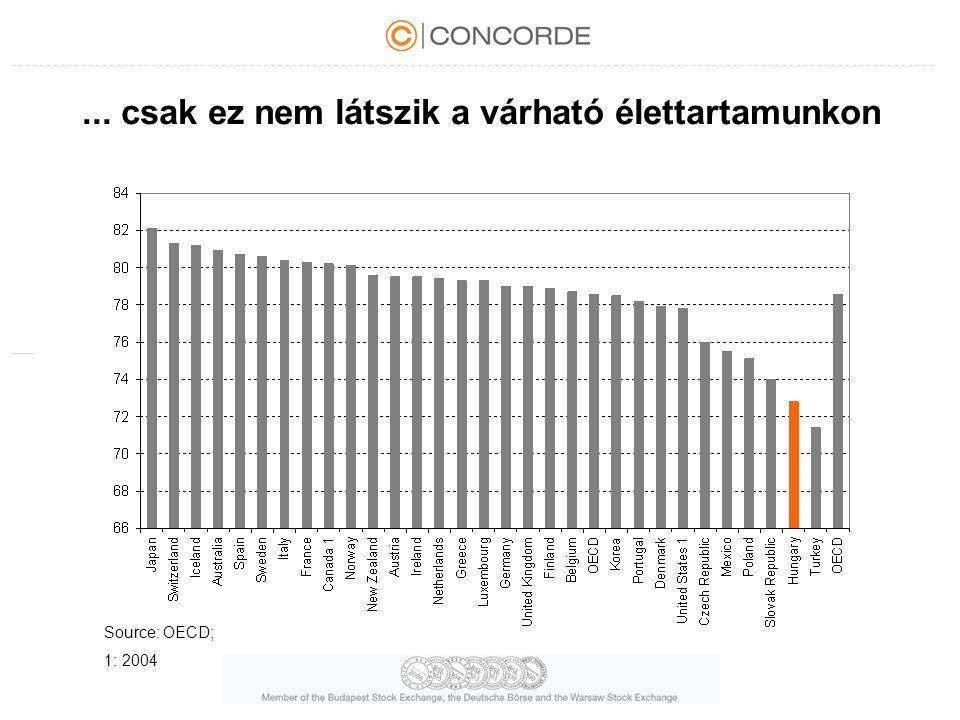 ... csak ez nem látszik a várható élettartamunkon Source: OECD; 1: 2004