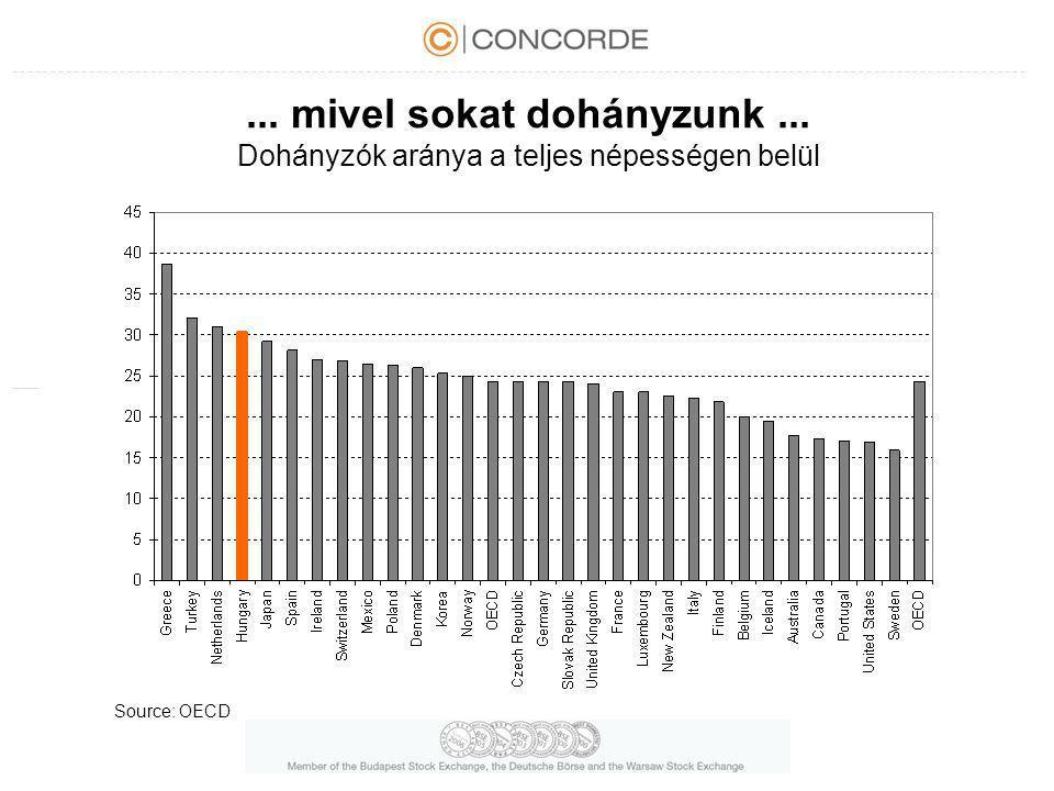 ... mivel sokat dohányzunk... Dohányzók aránya a teljes népességen belül Source: OECD
