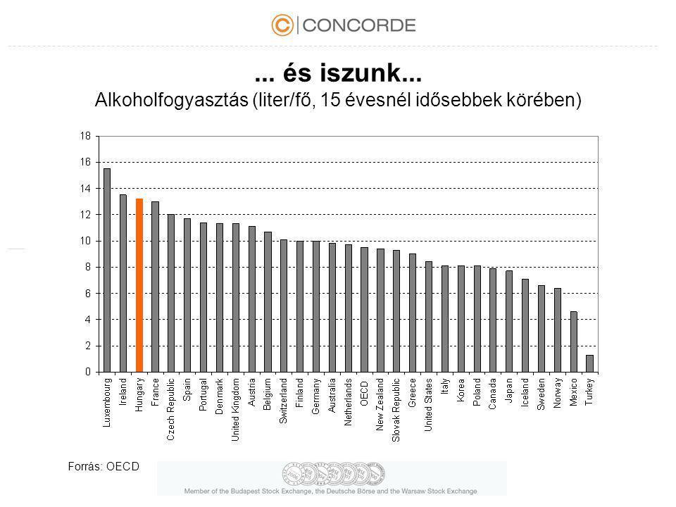 ... és iszunk... Alkoholfogyasztás (liter/fő, 15 évesnél idősebbek körében) Forrás: OECD