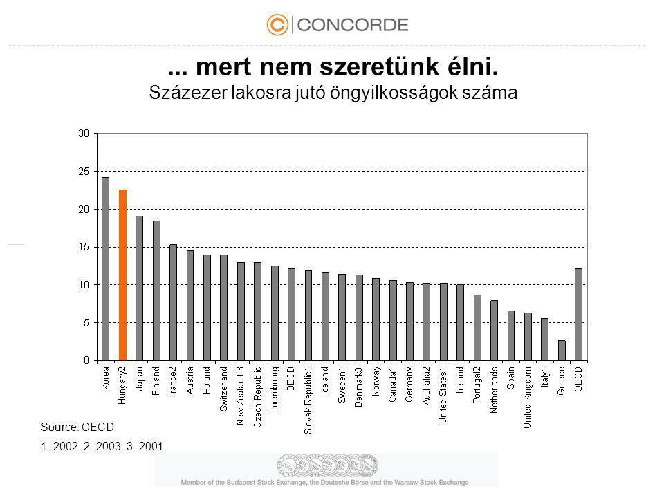 ... mert nem szeretünk élni. Százezer lakosra jutó öngyilkosságok száma Source: OECD 1. 2002. 2. 2003. 3. 2001.