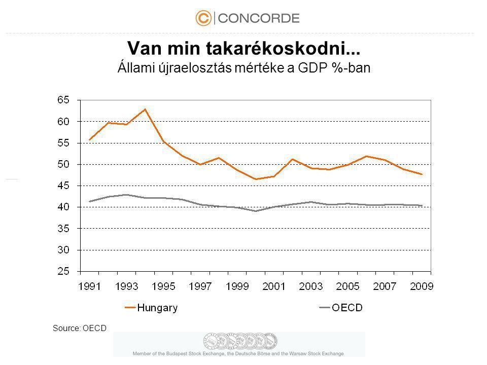 Van min takarékoskodni... Állami újraelosztás mértéke a GDP %-ban Source: OECD