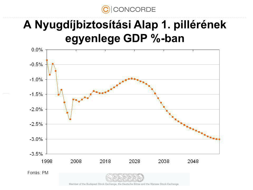 A Nyugdíjbiztosítási Alap 1. pillérének egyenlege GDP %-ban Forrás: PM