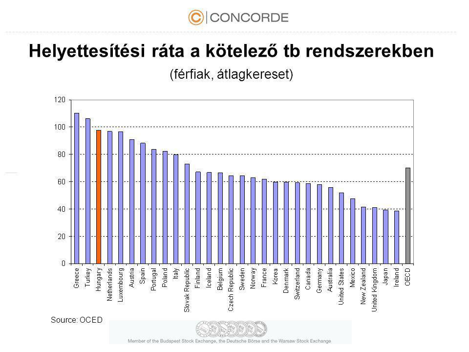 Helyettesítési ráta a kötelező tb rendszerekben (férfiak, átlagkereset) Source: OCED