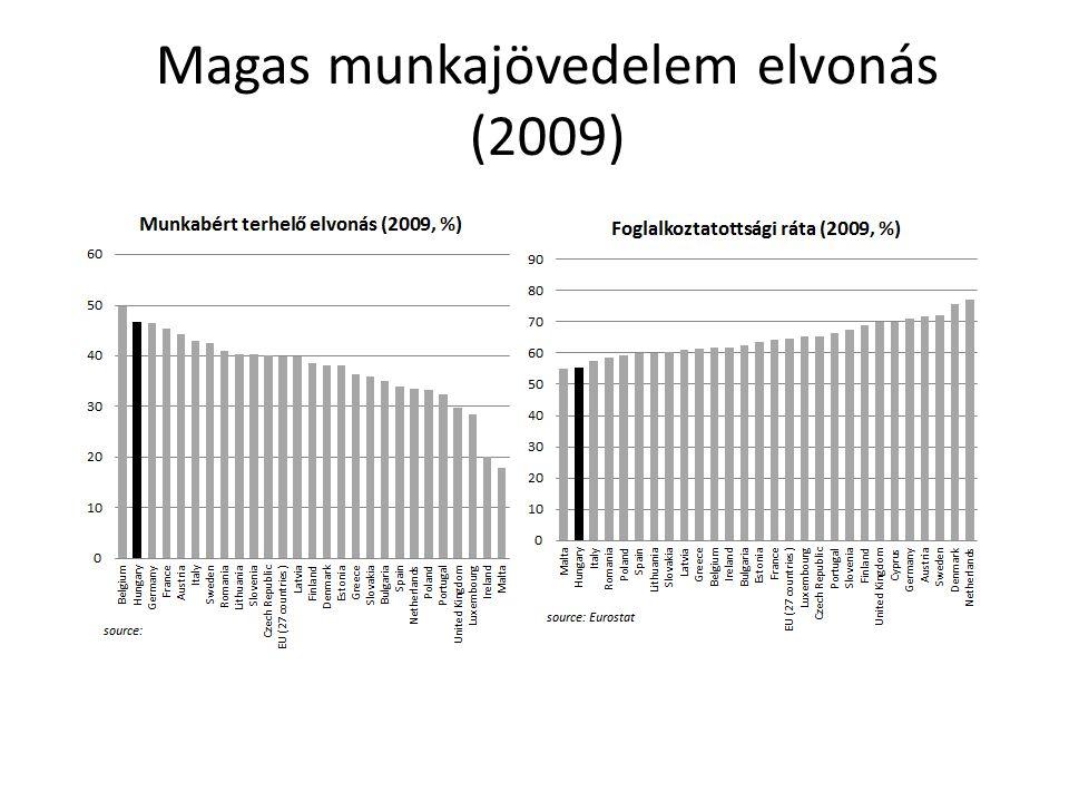 Magas munkajövedelem elvonás (2009)
