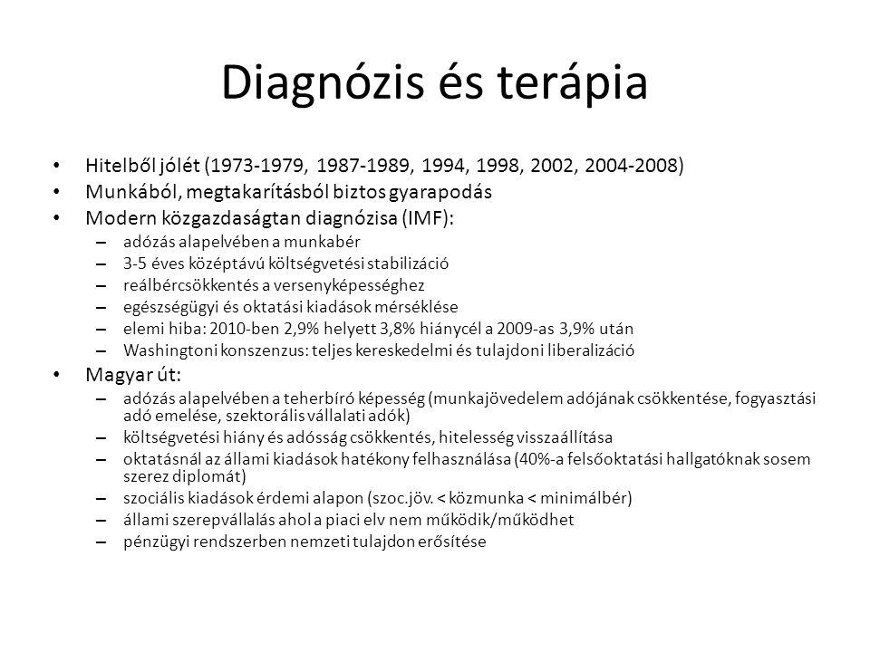 Diagnózis és terápia Hitelből jólét (1973-1979, 1987-1989, 1994, 1998, 2002, 2004-2008) Munkából, megtakarításból biztos gyarapodás Modern közgazdaság