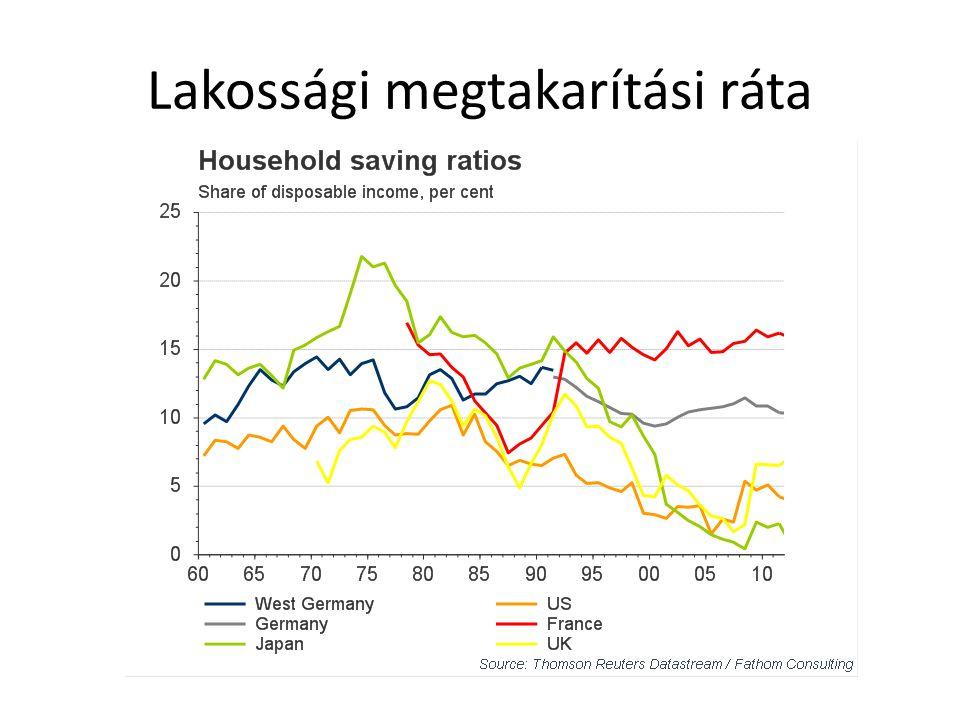 USA lakáshitelből való fogyasztása