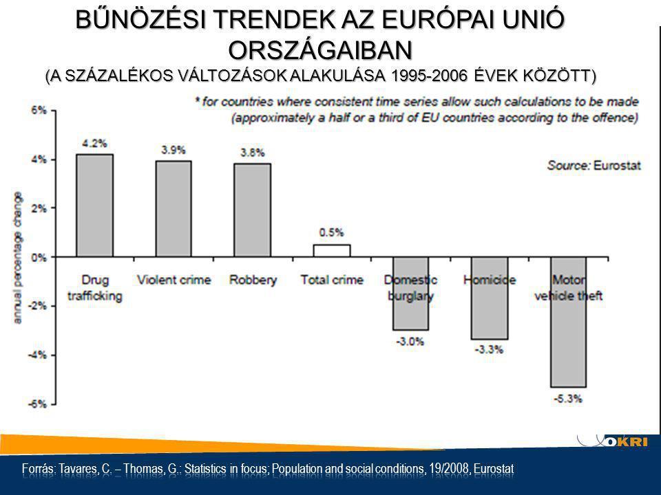 BŰNÖZÉSI TRENDEK AZ EURÓPAI UNIÓ ORSZÁGAIBAN (A SZÁZALÉKOS VÁLTOZÁSOK ALAKULÁSA 1995-2006 ÉVEK KÖZÖTT)