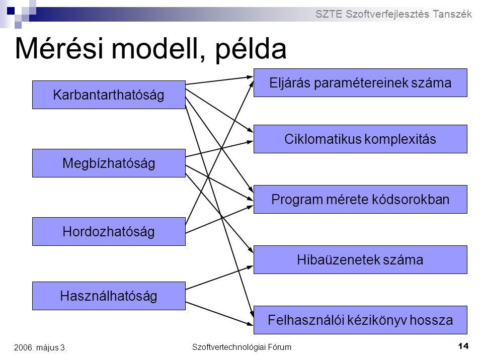 SZTE Szoftverfejlesztés Tanszék Szoftvertechnológiai Fórum 14 2006. május 3. Mérési modell, példa Karbantarthatóság Megbízhatóság Hordozhatóság Haszná