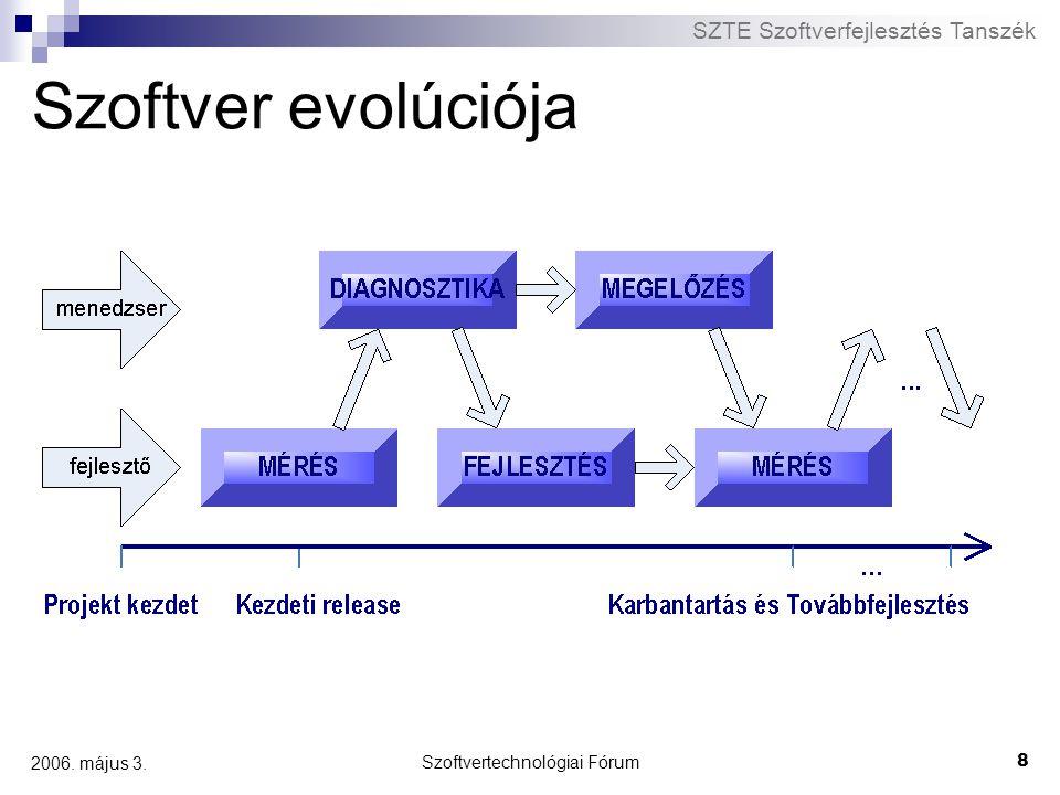 SZTE Szoftverfejlesztés Tanszék Szoftvertechnológiai Fórum 8 2006. május 3. Szoftver evolúciója