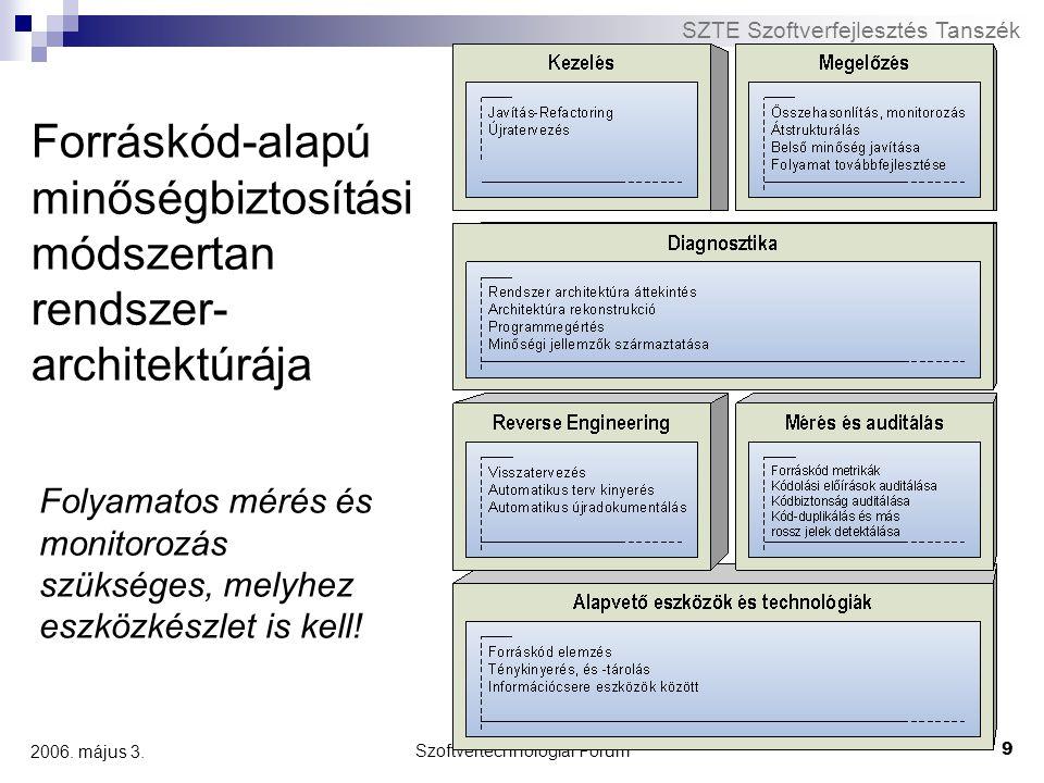 SZTE Szoftverfejlesztés Tanszék Szoftvertechnológiai Fórum 9 2006. május 3. Forráskód-alapú minőségbiztosítási módszertan rendszer- architektúrája Fol