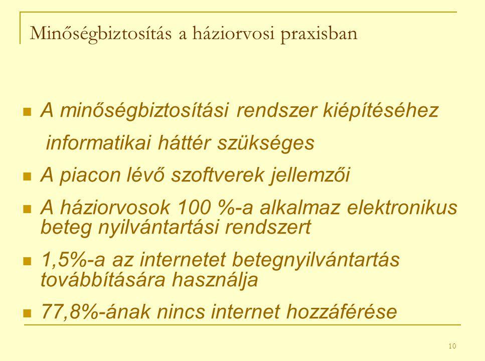 10 Minőségbiztosítás a háziorvosi praxisban A minőségbiztosítási rendszer kiépítéséhez informatikai háttér szükséges A piacon lévő szoftverek jellemzői A háziorvosok 100 %-a alkalmaz elektronikus beteg nyilvántartási rendszert 1,5%-a az internetet betegnyilvántartás továbbítására használja 77,8%-ának nincs internet hozzáférése