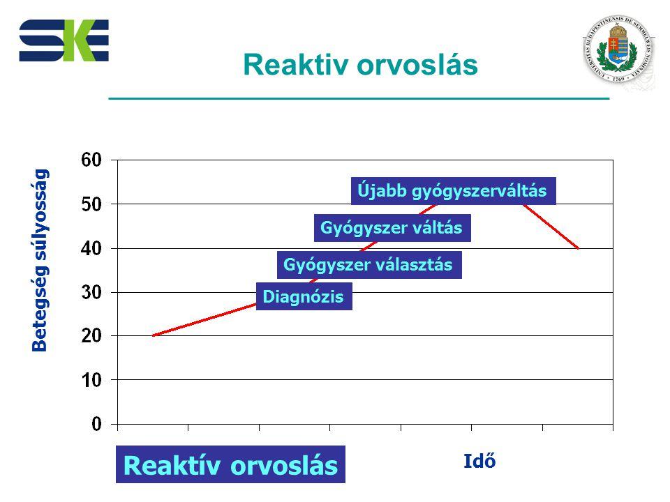 Reaktiv orvoslás Diagnózis Gyógyszer választás Gyógyszer váltás Újabb gyógyszerváltás Idő Reaktív orvoslás Betegség súlyosság
