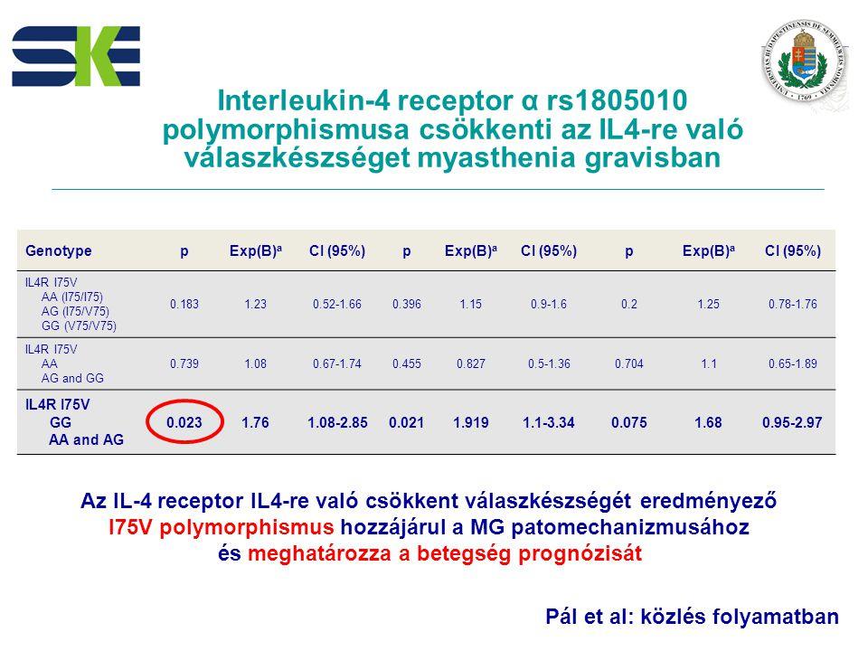 Interleukin-4 receptor α rs1805010 polymorphismusa csökkenti az IL4-re való válaszkészséget myasthenia gravisban GenotypepExp(B) a CI (95%)pExp(B) a CI (95%)pExp(B) a CI (95%) IL4R I75V AA (I75/I75) AG (I75/V75) GG (V75/V75) 0.1831.230.52-1.660.3961.150.9-1.60.21.250.78-1.76 IL4R I75V AA AG and GG 0.7391.080.67-1.740.4550.8270.5-1.360.7041.10.65-1.89 IL4R I75V GG AA and AG 0.0231.761.08-2.850.0211.9191.1-3.340.0751.680.95-2.97 Az IL-4 receptor IL4-re való csökkent válaszkészségét eredményező I75V polymorphismus hozzájárul a MG patomechanizmusához és meghatározza a betegség prognózisát Pál et al: közlés folyamatban