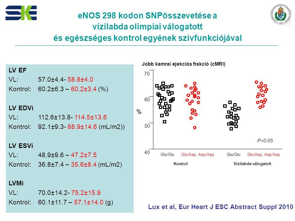 eNOS 298 kodon SNPösszevetése a vízilabda olimpiai válogatott és egészséges kontrol egyének szívfunkciójával LV EF VL:57.0±4.4- 58.8±4.0 Kontrol:60.2±6.3 – 60.2±3.4 (%) LV EDVi VL: 112.6±13.8- 114.5±13.6 Kontrol: 92.1±9.3- 88.9±14.6 (mL/m2)) LV ESVi VL: 48.9±9.6 – 47.2±7.5 Kontrol: 36.8±7.4 – 35.6±8.4 (mL/m2) LVMi VL: 70.0±14.2- 75.2±15.9 Kontrol: 60.1±11.7 – 57.1±14.0 (g) Lux et al, Eur Heart J ESC Abstract Suppl 2010 P<0.05