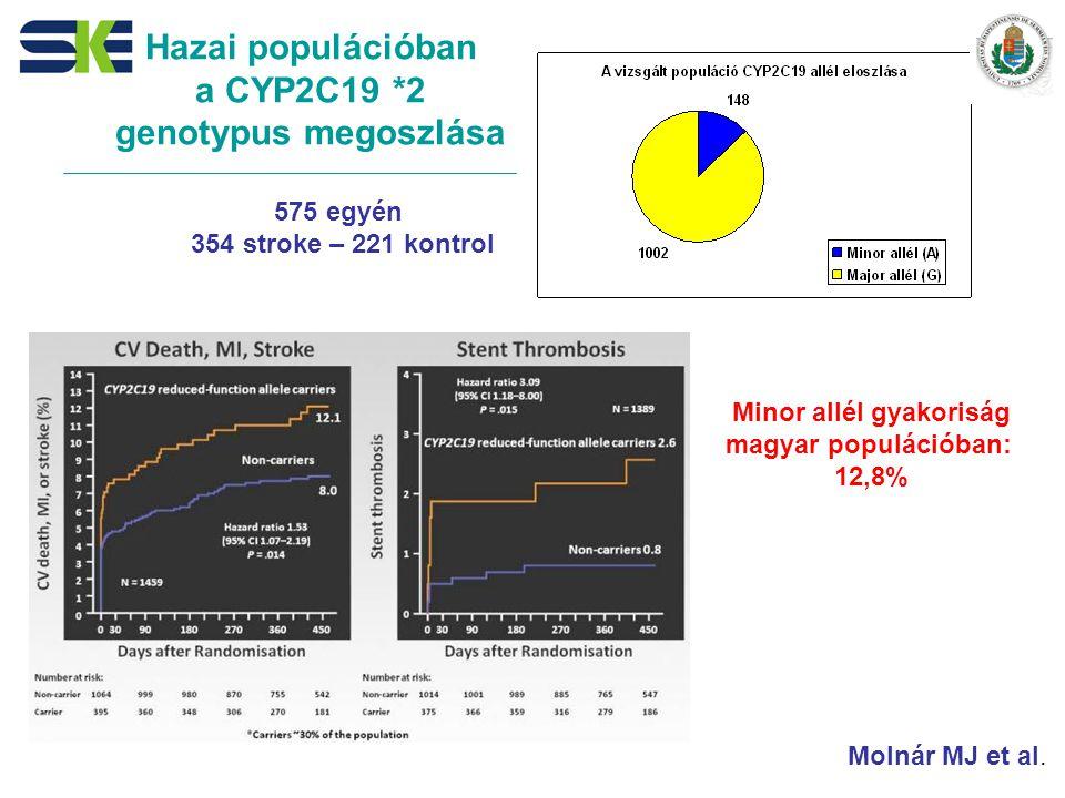 Hazai populációban a CYP2C19 *2 genotypus megoszlása 575 egyén 354 stroke – 221 kontrol Minor allél gyakoriság magyar populációban: 12,8% Molnár MJ et al.