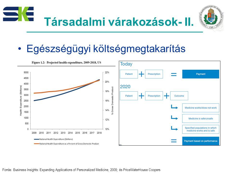 Egészségügyi költségmegtakarítás Forrás: Business Insights: Expanding Applications of Personalized Medicine, 2009; és PriceWaterHouse Coopers Társadalmi várakozások- II.
