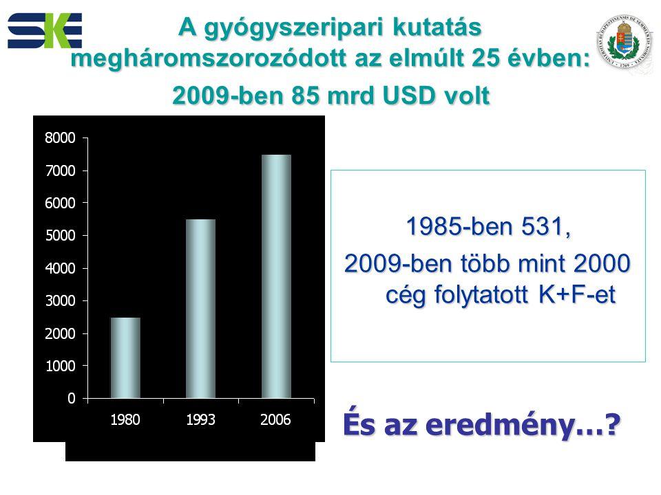 A gyógyszeripari kutatás megháromszorozódott az elmúlt 25 évben: 2009-ben 85 mrd USD volt 1985-ben 531, 2009-ben több mint 2000 cég folytatott K+F-et Termékek száma a fejlesztésben És az eredmény…?