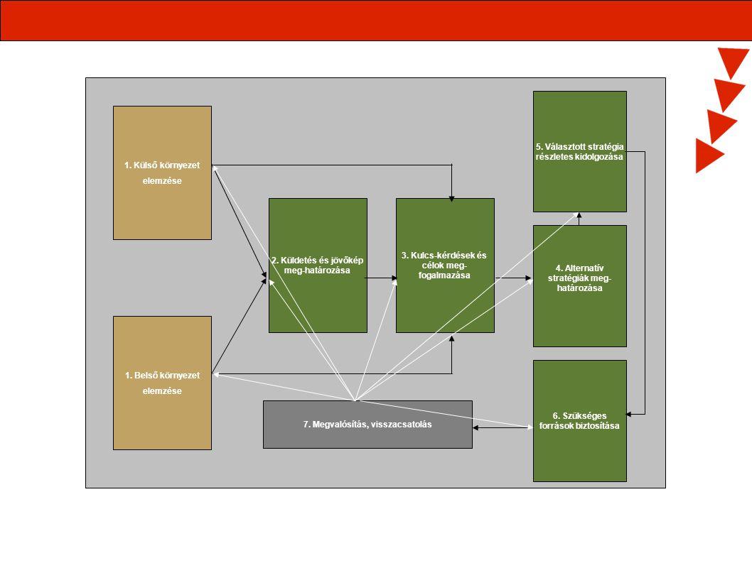 1. Külső környezet elemzése 1. Belső környezet elemzése 2. Küldetés és jövőkép meg-határozása 3. Kulcs-kérdések és célok meg- fogalmazása 5. Választot