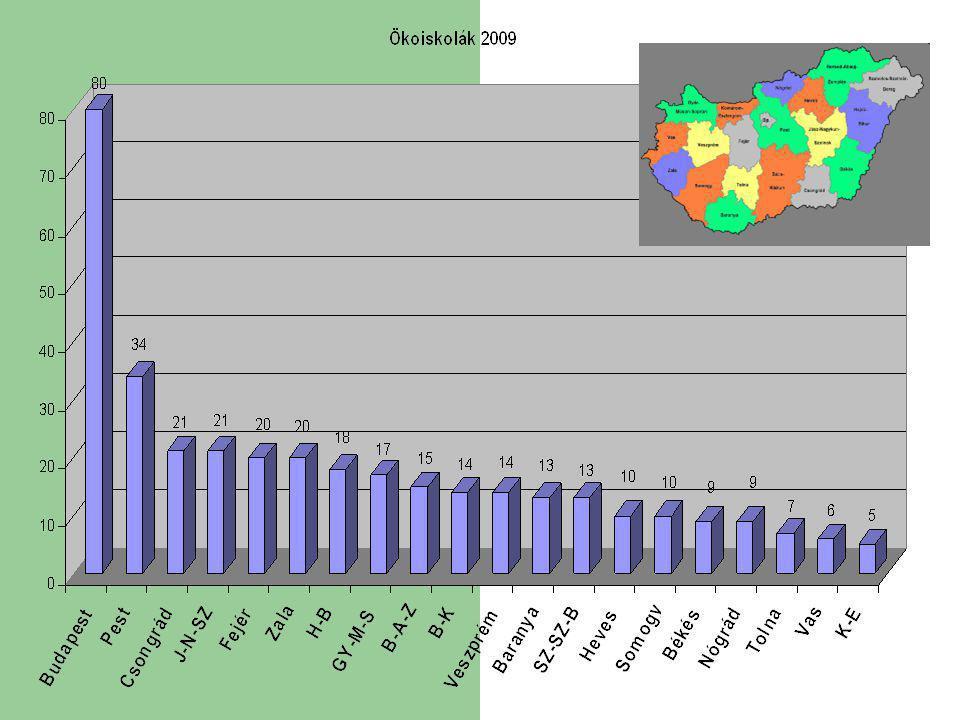 DIFFERENCIÁLÁS SZEMPONTJAI LEHETNEK: A környezetében lévő iskolákra gyakorolt hatás alapján A kritériumok megvalósításának minősége szerint A programban részt vevő tanulók száma/aránya alapján A vállalt kritériumok teljesítése alapján Az iskola fenntartója alapján Az iskola mérete (diáklétszám) alapján Azonos körülmények között dolgozó iskolák Egyéb területeken elért eredmények alapján Helyszíni szemlék eredményei alapján Hozzáadott érték nagysága szerint Tanulói összetétel alapján Településjelleg szerint Tényszerű, mérhető eredmények alapján (pl.