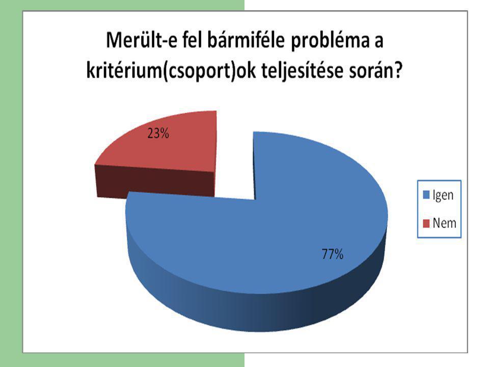 A leggyakrabban problémaként említett kritériumok A leggyakrabban problémaként említett kritériumok (zárójelben az említés száma): Ökoiskolavezető-képzés (16) Energiatakarékosság (10) Hulladék szétválogatása (9) Komposztálás (9) Esővízgyűjtő (8) Iskolakert (6) Továbbképzések (5) Az iskola épületére vonatkozó kritériumok – pontosabb meghatározás nélkül (5) ?!?