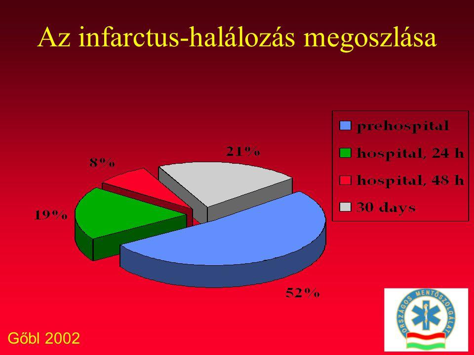 Gőbl 2002 Az infarctus-halálozás megoszlása