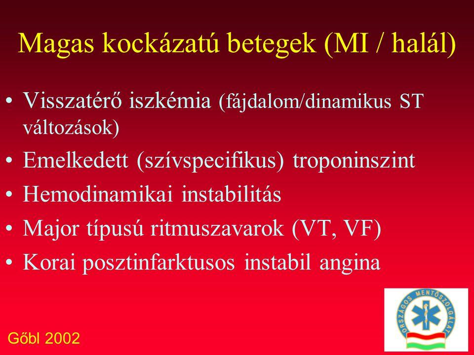 Gőbl 2002 Magas kockázatú betegek (MI / halál) Visszatérő iszkémia (fájdalom/dinamikus ST változások) Emelkedett (szívspecifikus) troponinszint Hemodi