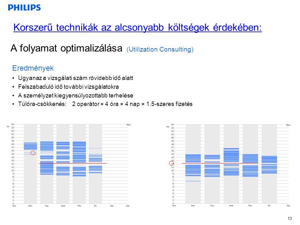 A folyamat optimalizálása (Utilization Consulting) 13 Eredmények Ugyanaz a vizsgálati szám rövidebb idő alatt Felszabaduló idő további vizsgálatokra A