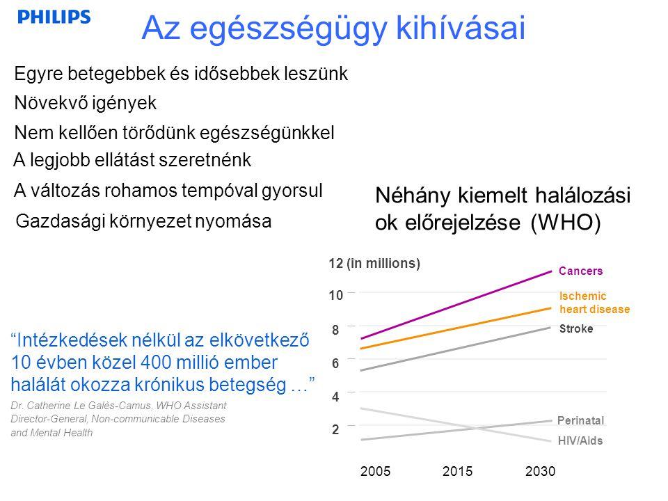 3 Az ellátórendszer 100 000 lakosra jutó mérőszámai MagyarországEU átlag CT berendezések 0,97 (0,7)1,8 MRI berendezések0,340,9 Kórházi ágyak száma695554 Forrás: European Community Health Indicators A számok önmagukért beszélnek......