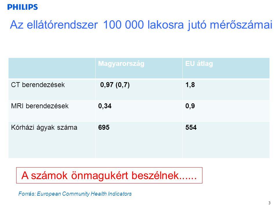 3 Az ellátórendszer 100 000 lakosra jutó mérőszámai MagyarországEU átlag CT berendezések 0,97 (0,7)1,8 MRI berendezések0,340,9 Kórházi ágyak száma6955