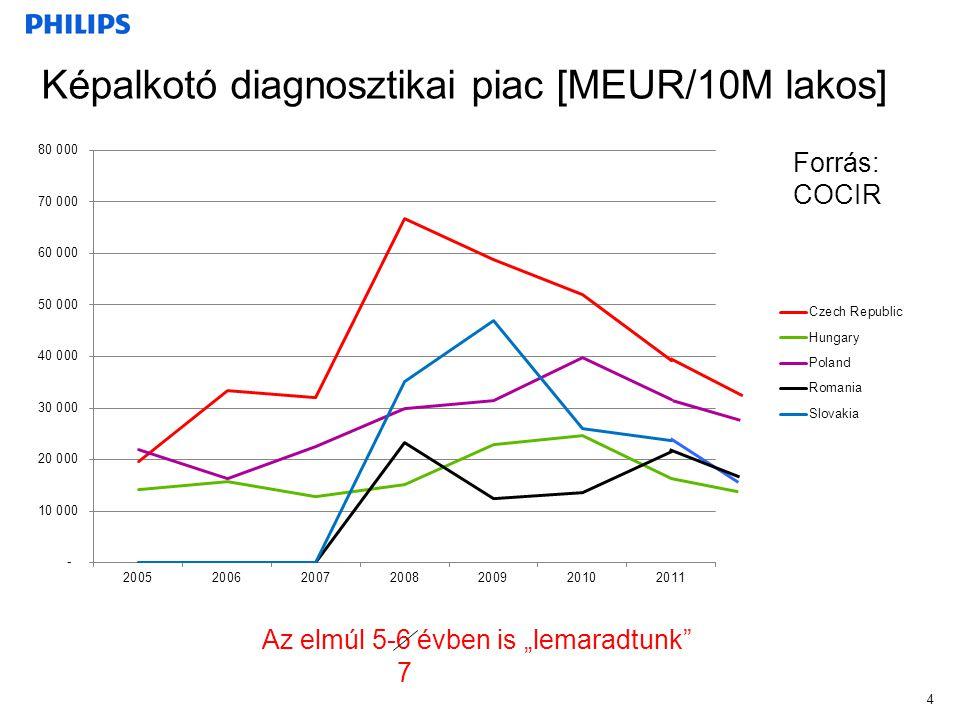 """Képalkotó diagnosztikai piac [MEUR/10M lakos] 4 Forrás: COCIR Az elmúl 5-6 évben is """"lemaradtunk"""" 7"""