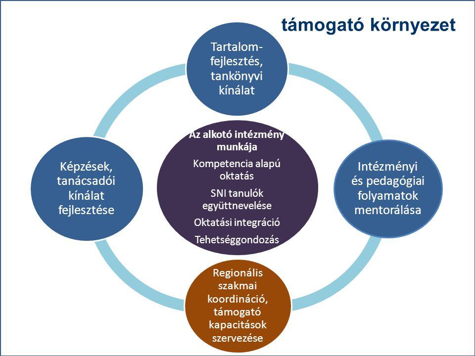 """""""21. századi közoktatás – fejlesztés, koordináció"""" TÁMOP-3.1.1-08/1-2008-0002 számú kiemelt projekt támogató környezet Az alkotó intézmény munkája Kom"""