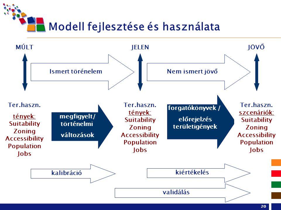 20 Modell fejlesztése és használata Nem ismert jövőIsmert törénelem JELENJÖVŐMÚLT Ter.haszn. tények: Suitability Zoning Accessibility Population Jobs