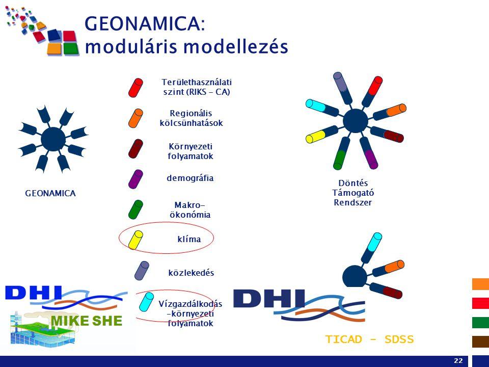 22 GEONAMICA: moduláris modellezés Területhasználati szint (RIKS - CA) közlekedés Regionális kölcsünhatások Környezeti folyamatok demográfia Makro- ökonómia klíma Döntés Támogató Rendszer GEONAMICA TICAD - SDSS Vízgazdálkodás –környezeti folyamatok