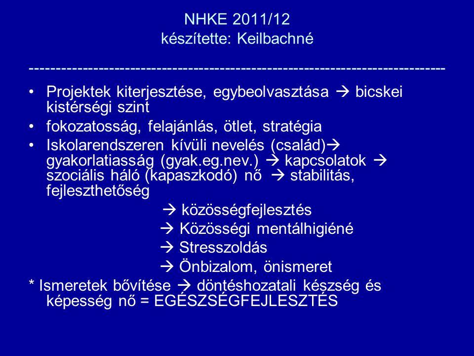 NHKE 2011/12 készítette: Keilbachné ------------------------------------------------------------------------------- Projektek kiterjesztése, egybeolvasztása  bicskei kistérségi szint fokozatosság, felajánlás, ötlet, stratégia Iskolarendszeren kívüli nevelés (család)  gyakorlatiasság (gyak.eg.nev.)  kapcsolatok  szociális háló (kapaszkodó) nő  stabilitás, fejleszthetőség  közösségfejlesztés  Közösségi mentálhigiéné  Stresszoldás  Önbizalom, önismeret * Ismeretek bővítése  döntéshozatali készség és képesség nő = EGÉSZSÉGFEJLESZTÉS