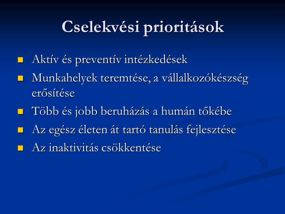 Cselekvési prioritások Aktív és preventív intézkedések Aktív és preventív intézkedések Munkahelyek teremtése, a vállalkozókészség erősítése Munkahelye