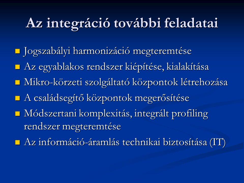 Az integráció további feladatai Jogszabályi harmonizáció megteremtése Jogszabályi harmonizáció megteremtése Az egyablakos rendszer kiépítése, kialakítása Az egyablakos rendszer kiépítése, kialakítása Mikro-körzeti szolgáltató központok létrehozása Mikro-körzeti szolgáltató központok létrehozása A családsegítő központok megerősítése A családsegítő központok megerősítése Módszertani komplexitás, integrált profiling rendszer megteremtése Módszertani komplexitás, integrált profiling rendszer megteremtése Az információ-áramlás technikai biztosítása (IT) Az információ-áramlás technikai biztosítása (IT)