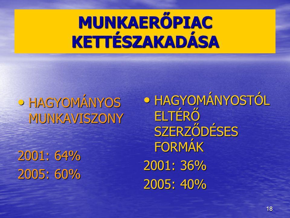 18 MUNKAERŐPIAC KETTÉSZAKADÁSA HAGYOMÁNYOS MUNKAVISZONY HAGYOMÁNYOS MUNKAVISZONY 2001: 64% 2005: 60% HAGYOMÁNYOSTÓL ELTÉRŐ SZERZŐDÉSES FORMÁK HAGYOMÁNYOSTÓL ELTÉRŐ SZERZŐDÉSES FORMÁK 2001: 36% 2005: 40%
