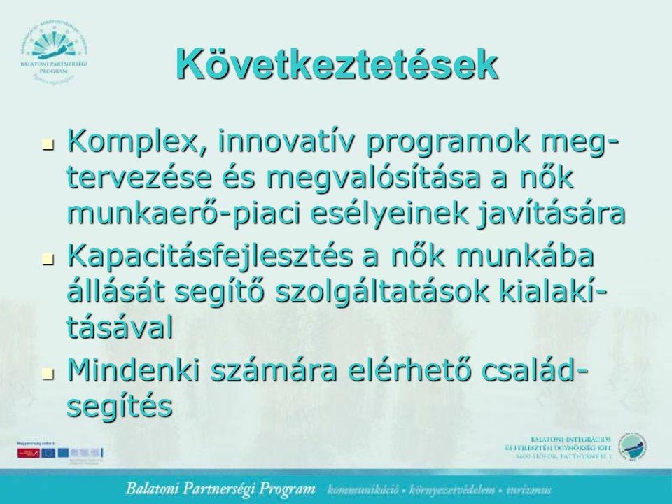 Következtetések Komplex, innovatív programok meg- tervezése és megvalósítása a nők munkaerő-piaci esélyeinek javítására Komplex, innovatív programok meg- tervezése és megvalósítása a nők munkaerő-piaci esélyeinek javítására Kapacitásfejlesztés a nők munkába állását segítő szolgáltatások kialakí- tásával Kapacitásfejlesztés a nők munkába állását segítő szolgáltatások kialakí- tásával Mindenki számára elérhető család- segítés Mindenki számára elérhető család- segítés