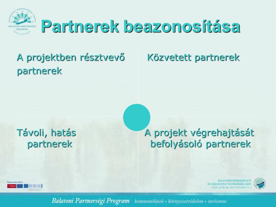 Partnerek beazonosítása Partnerek beazonosítása A projektben résztvevő Közvetett partnerek partnerek Távoli, hatás A projekt végrehajtását partnerek befolyásoló partnerek