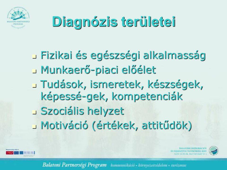Diagnózis területei Fizikai és egészségi alkalmasság Fizikai és egészségi alkalmasság Munkaerő-piaci előélet Munkaerő-piaci előélet Tudások, ismeretek, készségek, képessé-gek, kompetenciák Tudások, ismeretek, készségek, képessé-gek, kompetenciák Szociális helyzet Szociális helyzet Motiváció (értékek, attitűdök) Motiváció (értékek, attitűdök)