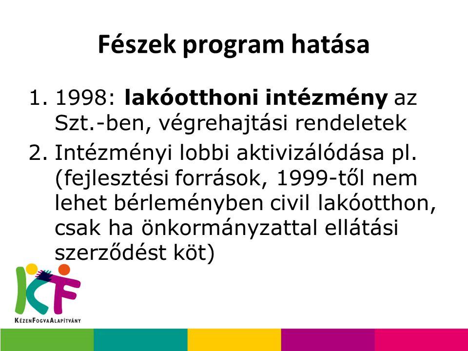 Fészek program hatása 1.1998: lakóotthoni intézmény az Szt.-ben, végrehajtási rendeletek 2.Intézményi lobbi aktivizálódása pl. (fejlesztési források,