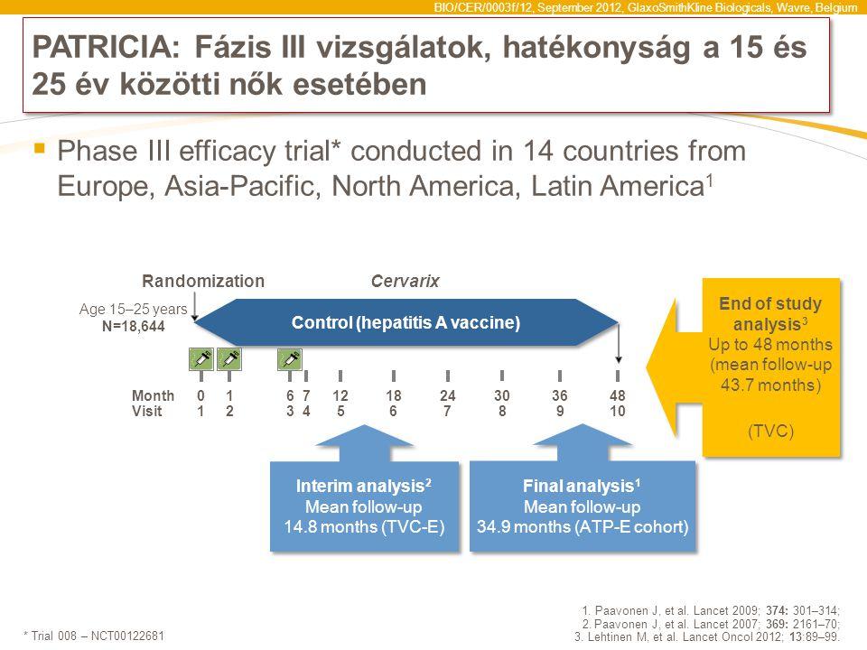 BIO/CER/0003f/12, September 2012, GlaxoSmithKline Biologicals, Wavre, Belgium Interim analysis 2 Mean follow-up 14.8 months (TVC-E) Interim analysis 2 Mean follow-up 14.8 months (TVC-E) Control (hepatitis A vaccine) PATRICIA: Fázis III vizsgálatok, hatékonyság a 15 és 25 év közötti nők esetében  Phase III efficacy trial* conducted in 14 countries from Europe, Asia-Pacific, North America, Latin America 1 1.