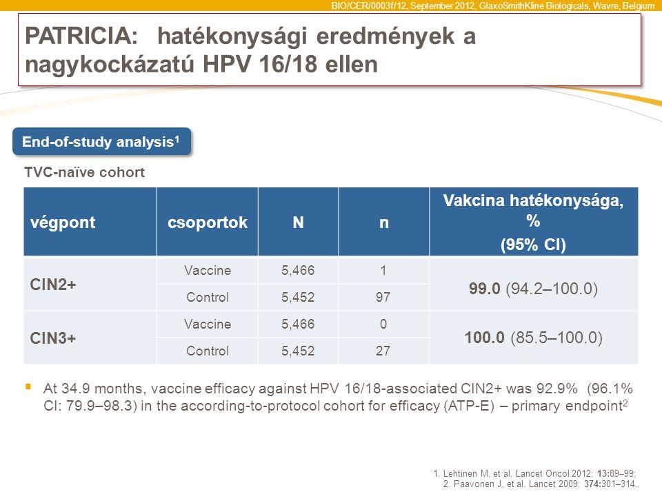 BIO/CER/0003f/12, September 2012, GlaxoSmithKline Biologicals, Wavre, Belgium PATRICIA:hatékonysági eredmények a nagykockázatú HPV 16/18 ellen  At 34.9 months, vaccine efficacy against HPV 16/18-associated CIN2+ was 92.9% (96.1% CI: 79.9–98.3) in the according-to-protocol cohort for efficacy (ATP-E) – primary endpoint 2 1.