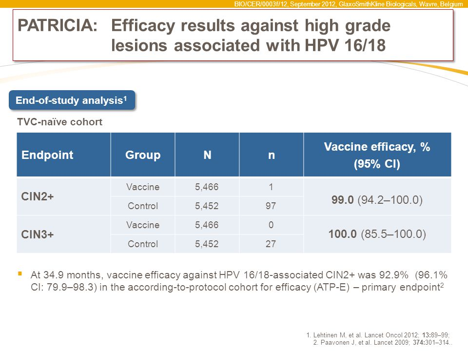 BIO/CER/0003f/12, September 2012, GlaxoSmithKline Biologicals, Wavre, Belgium PATRICIA:Efficacy results against high grade lesions associated with HPV 16/18  At 34.9 months, vaccine efficacy against HPV 16/18-associated CIN2+ was 92.9% (96.1% CI: 79.9–98.3) in the according-to-protocol cohort for efficacy (ATP-E) – primary endpoint 2 1.