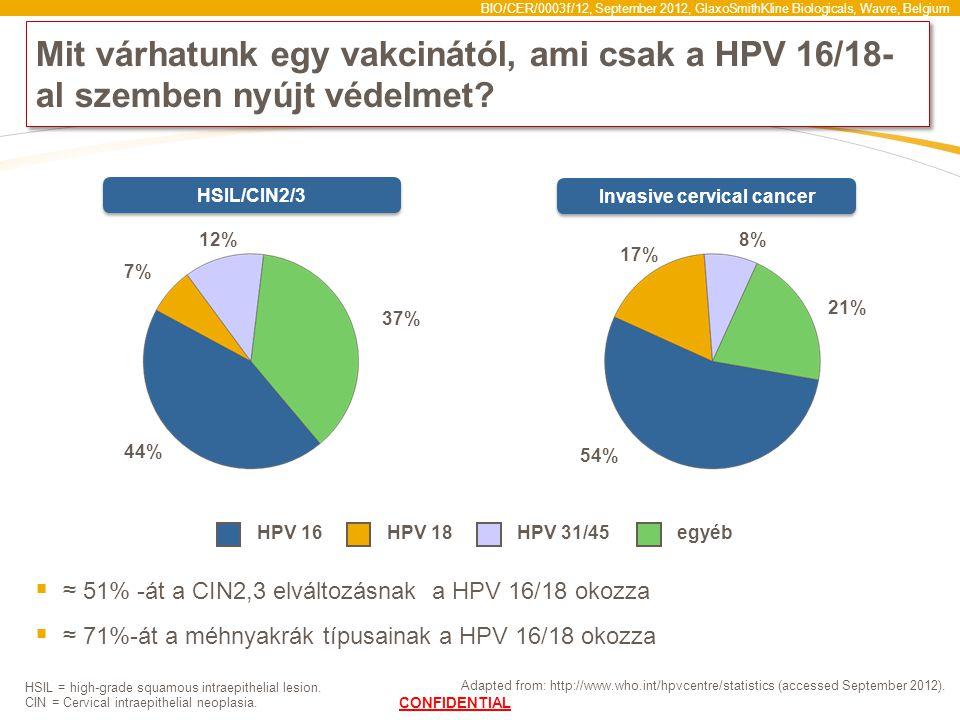 BIO/CER/0003f/12, September 2012, GlaxoSmithKline Biologicals, Wavre, Belgium HSIL = high-grade squamous intraepithelial lesion. CIN = Cervical intrae