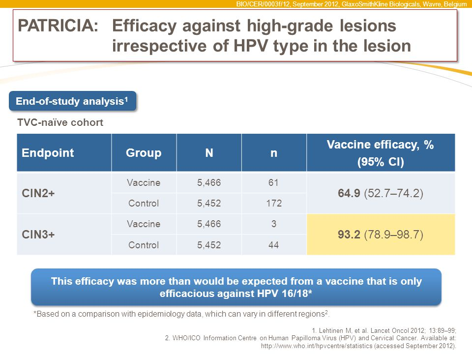 BIO/CER/0003f/12, September 2012, GlaxoSmithKline Biologicals, Wavre, Belgium PATRICIA: Efficacy against high-grade lesions irrespective of HPV type in the lesion *Based on a comparison with epidemiology data, which can vary in different regions 2.